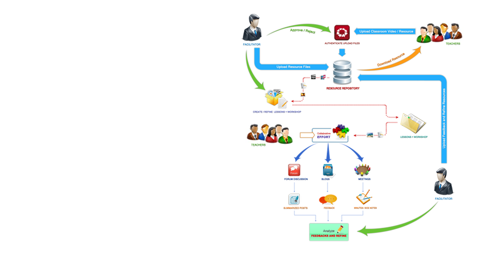 Online Professional Learning Communities workflow